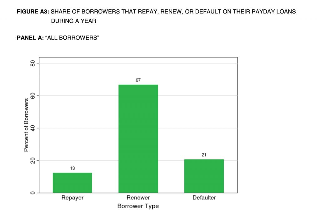 borrower type
